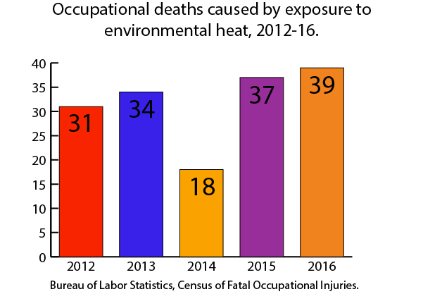 Occupational Deaths Caused by Heat