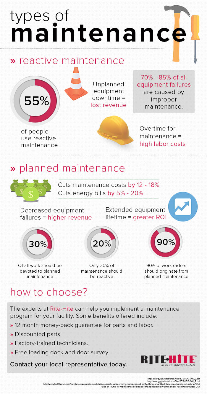 Infographic Types Of Maintenance